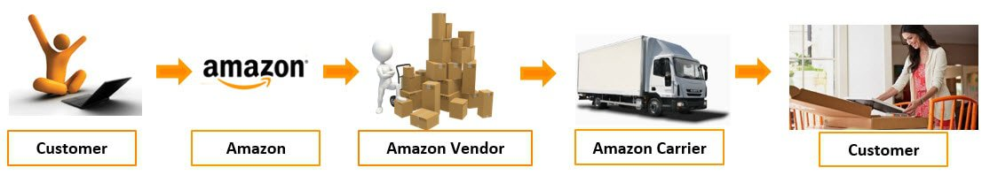 Amazon Direct Fulfillment (Dropship) Strategy